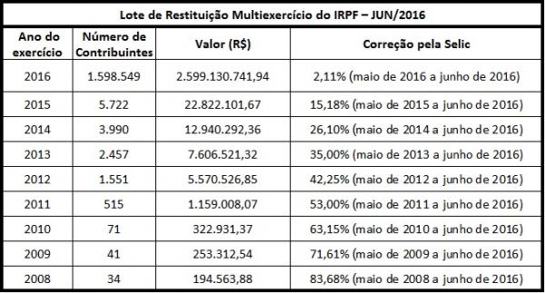 quadro restituição IRPF 2016